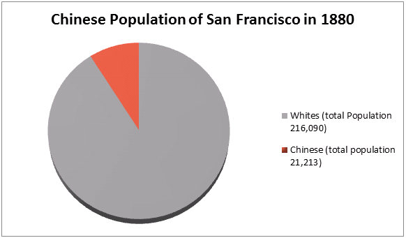 Figure 1: Chinese Population of San Francisco, 1880.