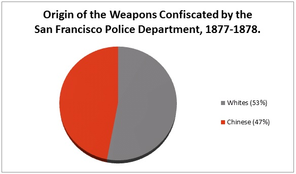 Figure 2: Origins of Weapons Confiscated by the San Francisco Municipal Police Department.