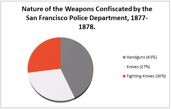 Figure 3: Nature of the Weapons Held by the San Fransisco Police Department.