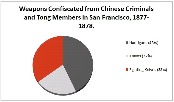 Figure 4: Breakdown of Weapons Confiscated from the San Francisco Tongs, 1877-1878.