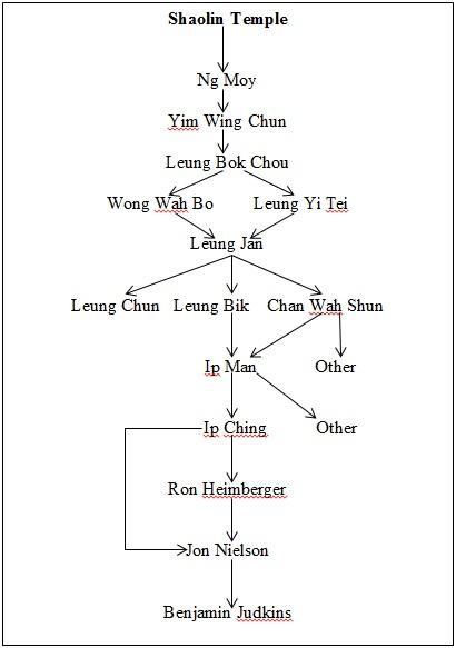 wing chun step by step pdf
