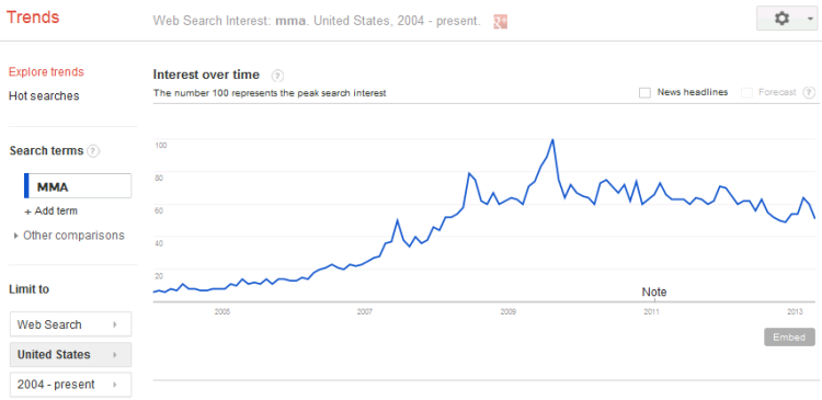"Google Trends Data.  Searches for ""MMA"" over the last ten years."