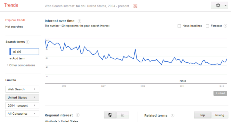 "Google Trends Data.  Searches ""Tai Chi"" over the last ten years."