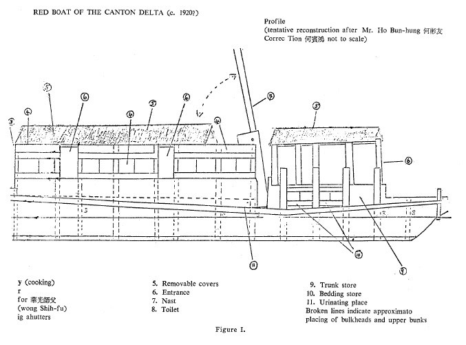 Barbara Ward's 1981 Reconstruction of a classic Red Boat.  See page 254, Figure 1.