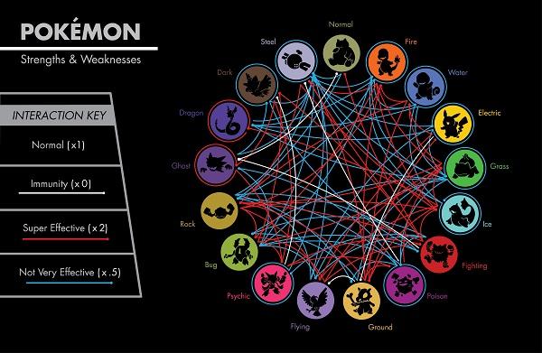 Pokemon Chart 1