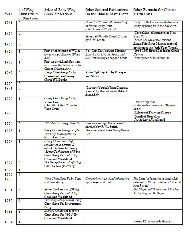 Wing Chun Articles and Books by year. Source: chinesemartialstudies.com, 2015.