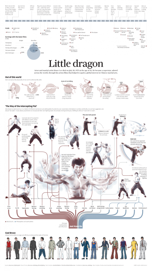 Bruce Lee inforgraphic. Source: SCMP.