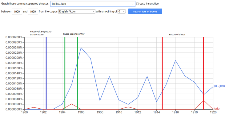 jiu-jitsu judo.ngram.english fiction.smoothing 0