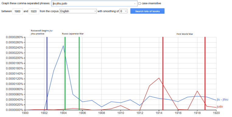 jiu-jitsu judo.ngram.english.smoothing 0