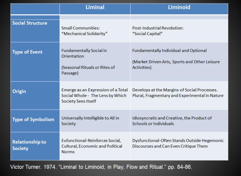 liminal vs liminoid.chart
